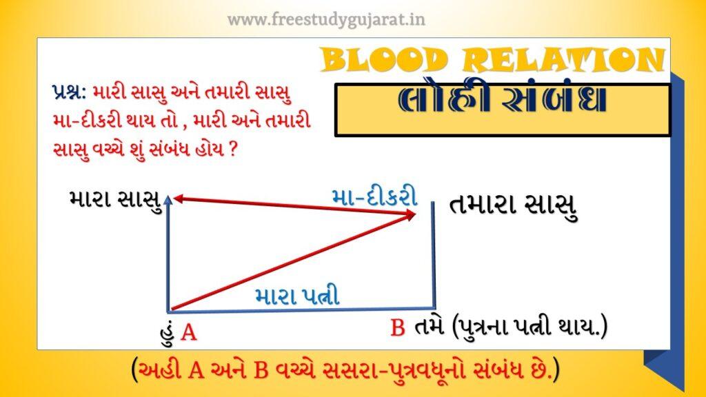 Blood Relation REASONING